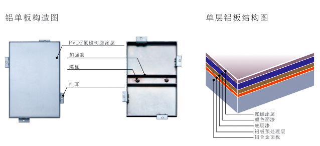 铝单板和铝塑板差别有哪些?